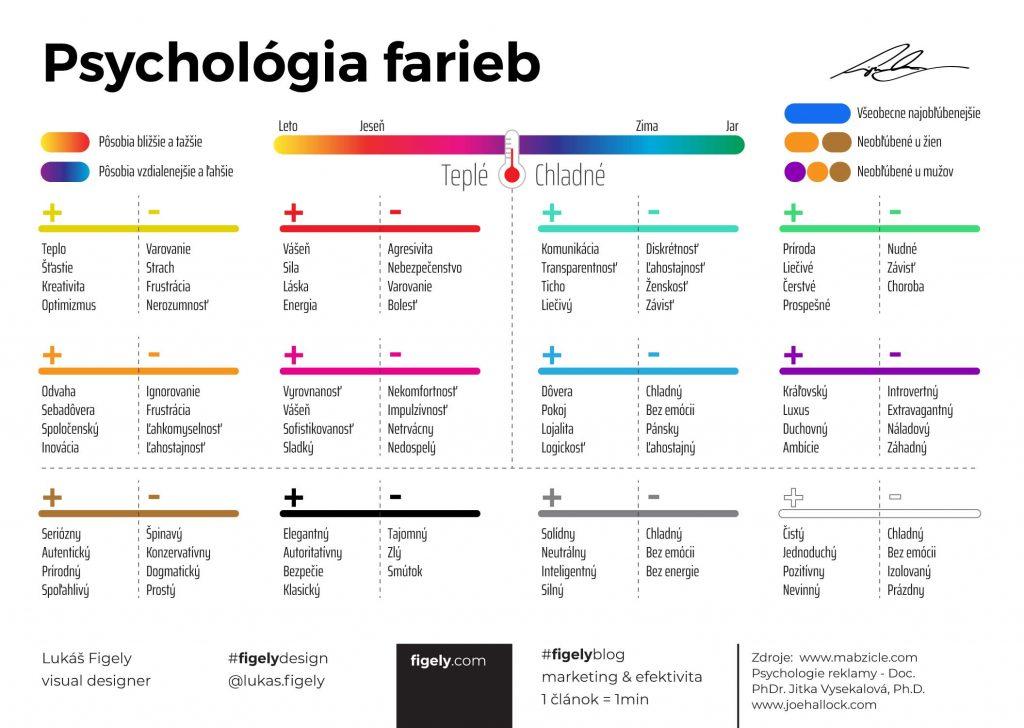 psychológia farieb