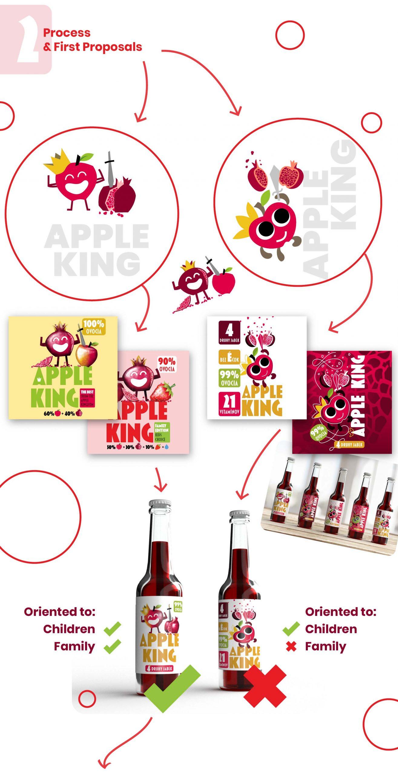 Koncepty k dizajnu apple king šťavy